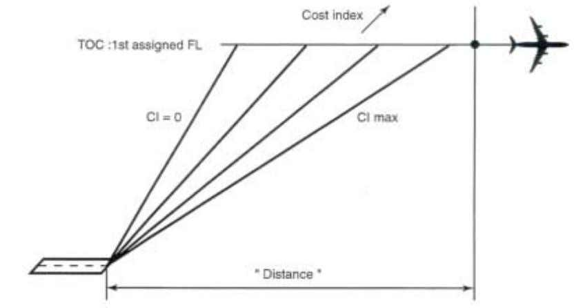 "as a function of the cost index. Figure 11. Climb profiles Fuel and Time to ""Distance"""