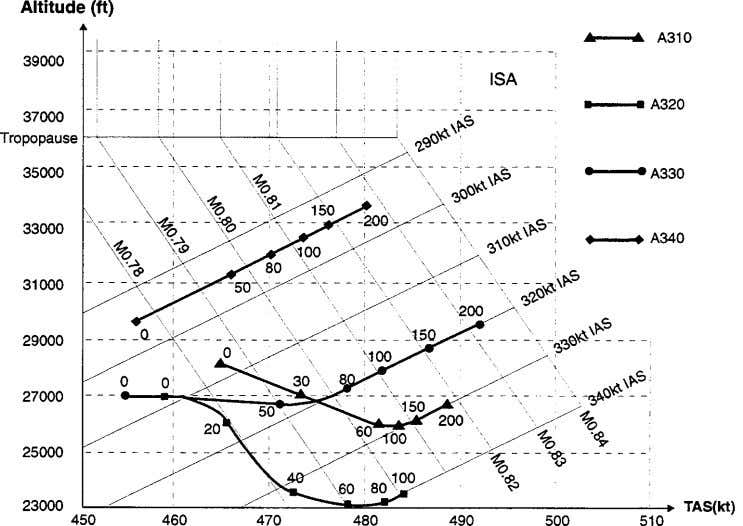 Speed (TAS). Figure 15. Cross-over altitude = f (cost index) For ISA deviations the following can