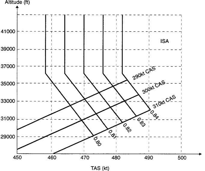 lower flight levels to take profit of better true airspeeds as indicated in Figure 18. Figure