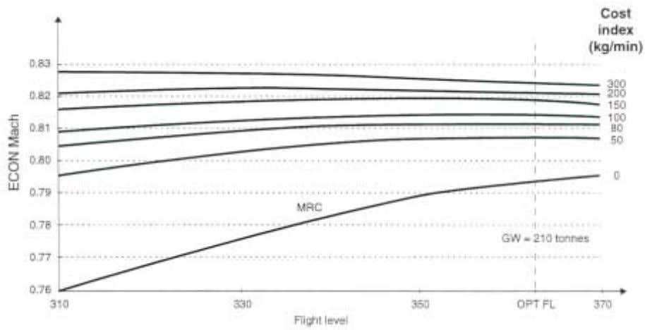 Figure 25. ECON cruise Mach = f(CI) A340-313E/CFM56-5C4 These figures clearly depict the importance of the