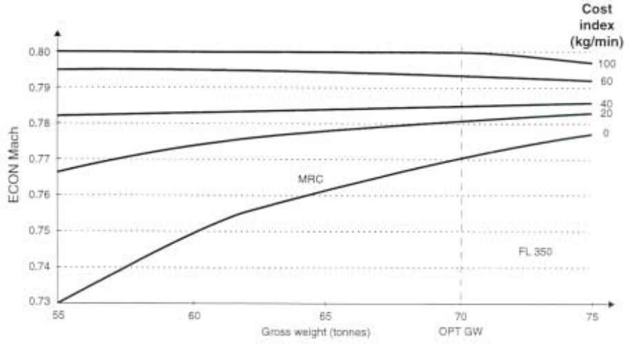 of gross weights. Figure 26. ECON cruise Mach = f(CI) A310-304/CF6-80 Figure 27. ECON cruise Mach