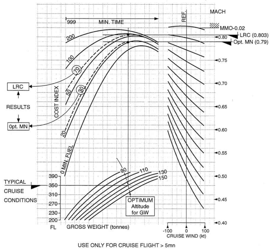 as performed by the FMS. Figure 35. A310 ECON Mach Final climb, cruise and initial descent