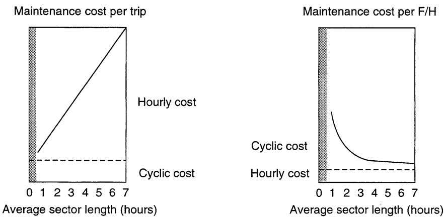 possible to draw a cost versus arrival time function and hence to derive a cost index.