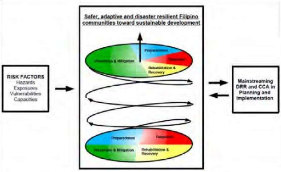 Figure 7. The National Disaster Risk Reduction and Management Framework of the Philippines . The