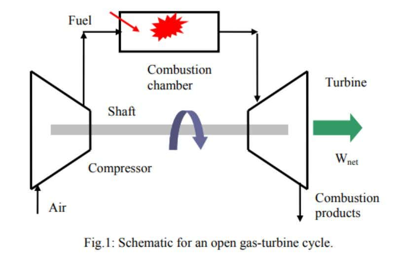 compressor and the output shaft. Open Gas ‐ Turbine Cycle Working Principal Fresh air enters the