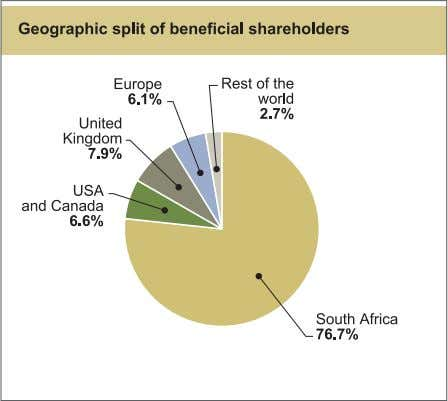 ANNUAL REPORT 2010 Investor relations report continued Top 20 shareholders   Number of % holding of