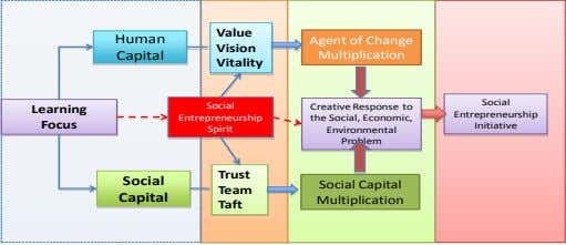 Value Human Agent of Change Vision Capital Multiplication Vitality Social Social Creative Response to Learning