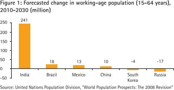 Figure 1: Forecasted change in working-age population (15-64 years), 2010-2030 (million) 241 250 200 150