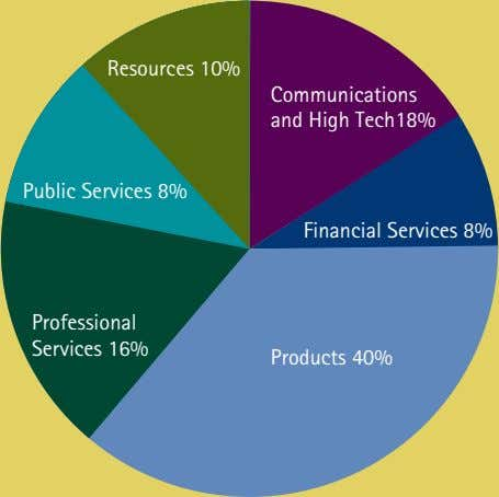 Resources 10% Communications and High Tech18% Public Services 8% Financial Services 8% Professional Services 16%