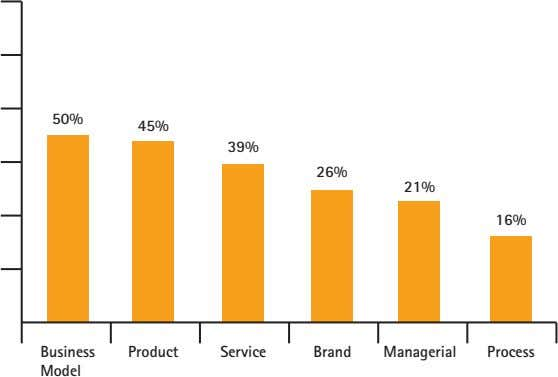 50% 45% 39% 26% 21% 16% Business Product Service Brand Managerial Process Model
