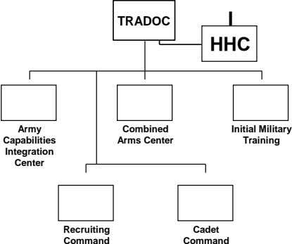 I TRADOC HHC Army Combined Initial Military Capabilities Arms Center Training Integration Center Recruiting