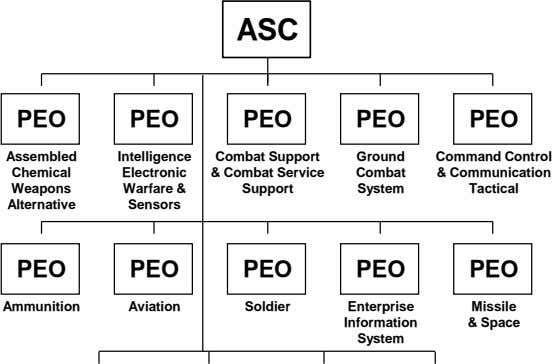 ASC PEO PEO PEO PEO PEO Assembled Intelligence Ground Command Control Chemical Electronic Combat &
