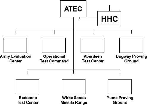 ATEC I HHC Army Evaluation Operational Aberdeen Dugway Proving Center Test Command Test Center Ground