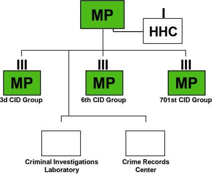 MP I HHC III III III MP MP MP 3d CID Group 6th CID Group