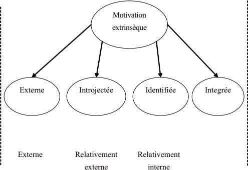 Motivation extrinsèque Externe Introjectée Identifiée Integrée Externe Relativement Relativement Interne