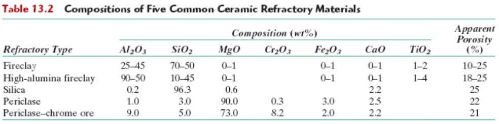 Refractories • Properties: the capacity to withstand high temperatures • without melting or decomposing, endure at
