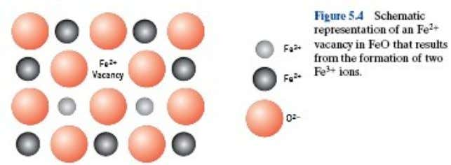  Nonstoichiometry may occur for some ceramic materials in which two valence (or ionic) states exist