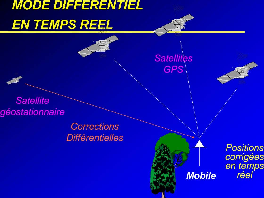 MODE DIFFERENTIEL EN TEMPS REEL Satellites GPS Satellite géostationnaire Corrections Différentielles Positions