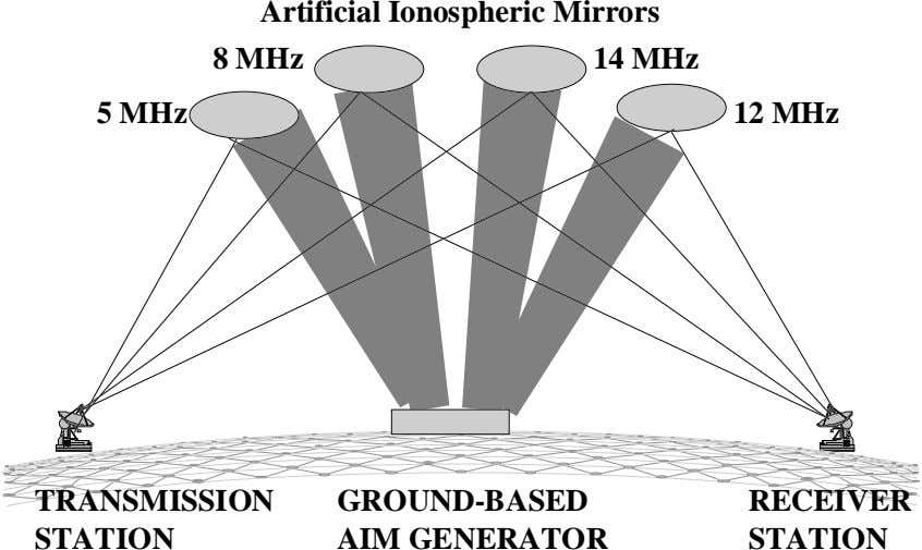 Artificial Ionospheric Mirrors 8 MHz 14 MHz 5 MHz 12 MHz TRANSMISSION GROUND-BASED AIM GENERATOR