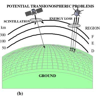 POTENTIAL TRANSIONOSPHERIC PROBLEMS ENERGY LOSS SCINTILLATION km REGION 300 F 100 E 50 D GROUND