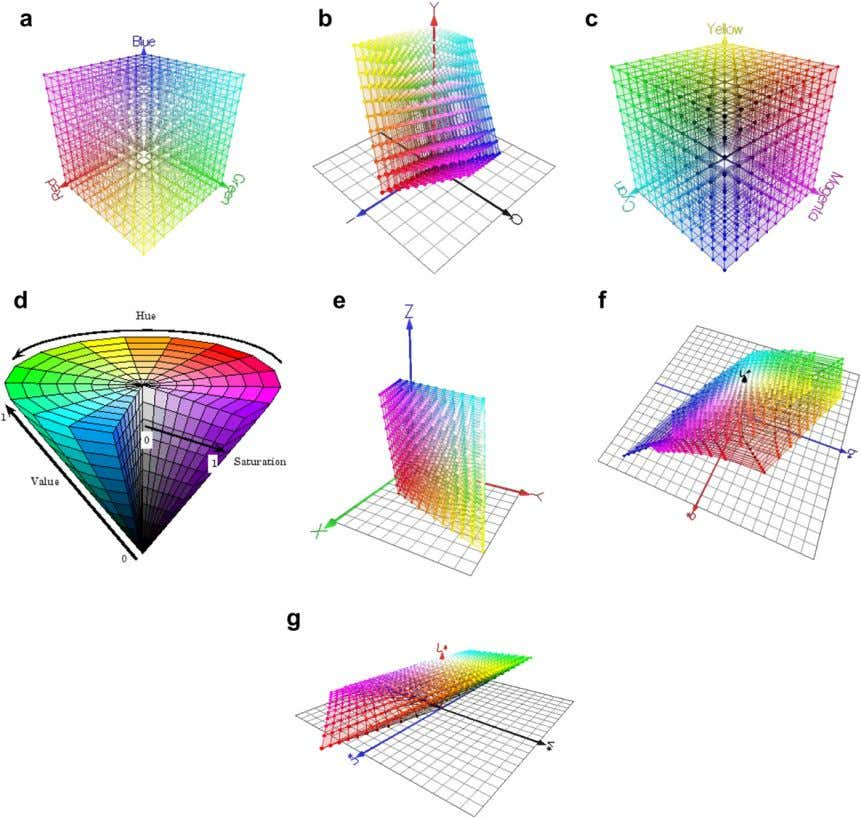 two popular hardware-orientated spaces, which are mainly Fig. 1 . 3D demonstration of some colour space