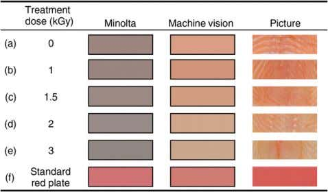 4 ). The differences between colours measured by computer Fig. 4 . Colour representations of Minolta