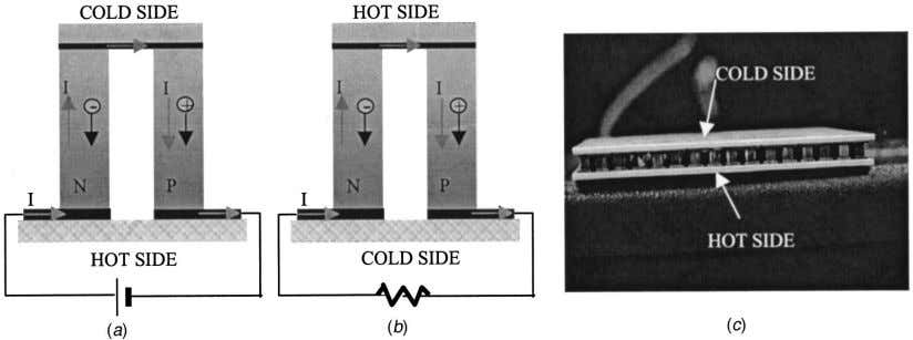 "Fig. 1 Illustration of thermoelectric devices "" a … cooler, "" b … power generator,"