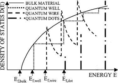 density of states DOS of electrons in bulk materials, Fig. 3 trons in bulk, quantum well,