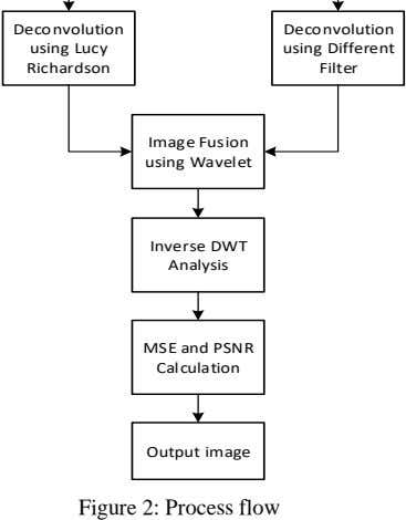 Deconvolution Deconvolution using Lucy using Different Richardson Filter Image Fusion using Wavelet Inverse DWT