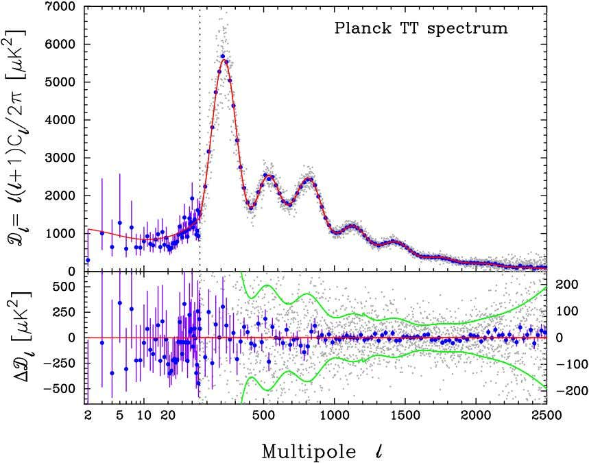 Planck Collaboration: Cosmological parameters Fig. 1. Planck foreground-subtracted temperature power spectrum (with