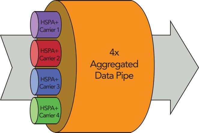 HSPA+ Carrier 1 HSPA+ 4x Carrier 2 Aggregated Data Pipe HSPA+ Carrier 3 HSPA+ Carrier