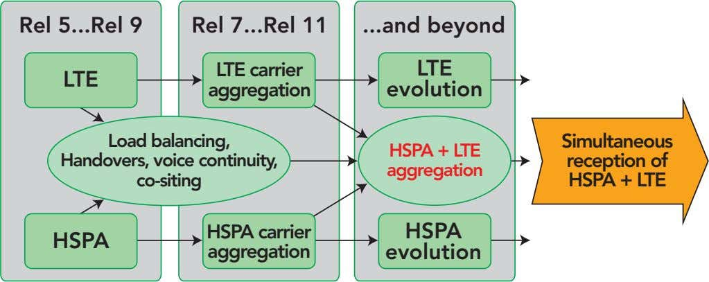 Rel 5 Rel 9 Rel 7 Rel 11 and beyond LTE carrier LTE LTE aggregation