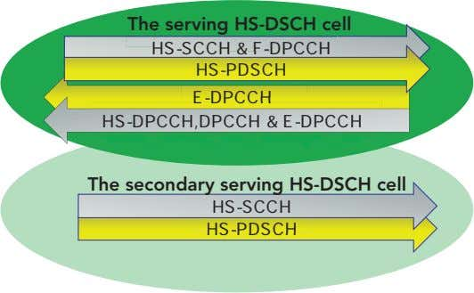 The serving HS-DSCH cell HS-SCCH & F-DPCCH HS-PDSCH E-DPCCH HS-DPCCH,DPCCH & E-DPCCH The secondary serving