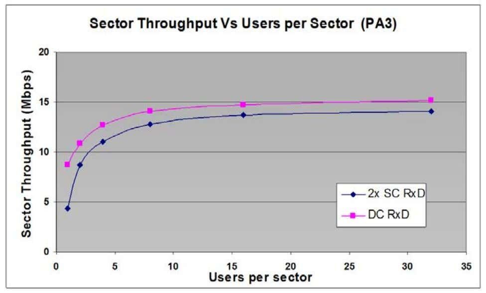 sector throughput is 25%. At 32 users per sector, it is 7%. Figure 9 : Capacity