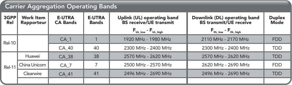Carrier Aggregation Operating Bands 3GPP Work Item E-UTRA E-UTRA Duplex Rel Rapporteur CA Bands Bands