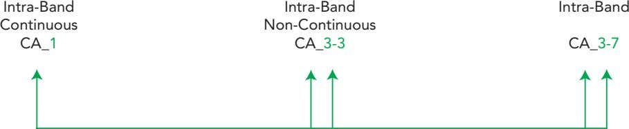 Intra-Band Intra-Band Intra-Band Continuous Non-Continuous CA_1 CA_3-3 CA_3-7