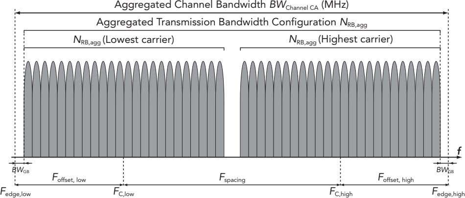 Aggregated Channel Bandwidth BW Channel CA (MHz) Aggregated Transmission Bandwidth Configuration N RB,agg N RB,agg