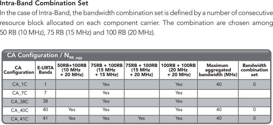 Intra-Band Combination Set In the case of Intra-Band, the bandwidth combination set is defined by