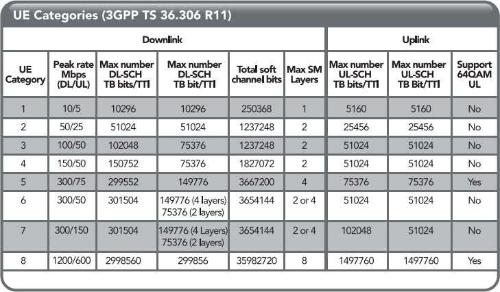Table 6 : UE Categories (3GPP 36.366 r11) It should be noted that category 6,