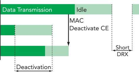 Data Transmission Idle MAC Deactivate CE Short DRX Deactivation