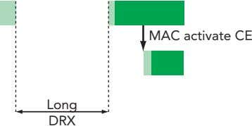 MAC activate CE Long DRX