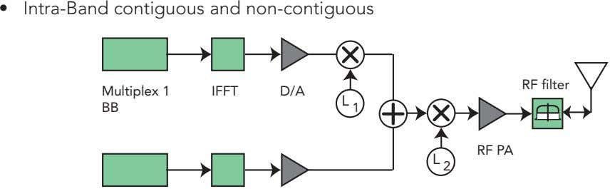 • Intra-Band contiguous and non-contiguous RF filter Multiplex 1 IFFT D/A BB L 1 RF