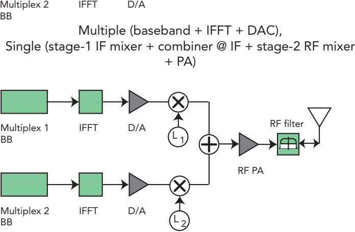 Multiplex 2 IFFT D/A BB Multiple (baseband + IFFT + DAC), Single (stage-1 IF mixer