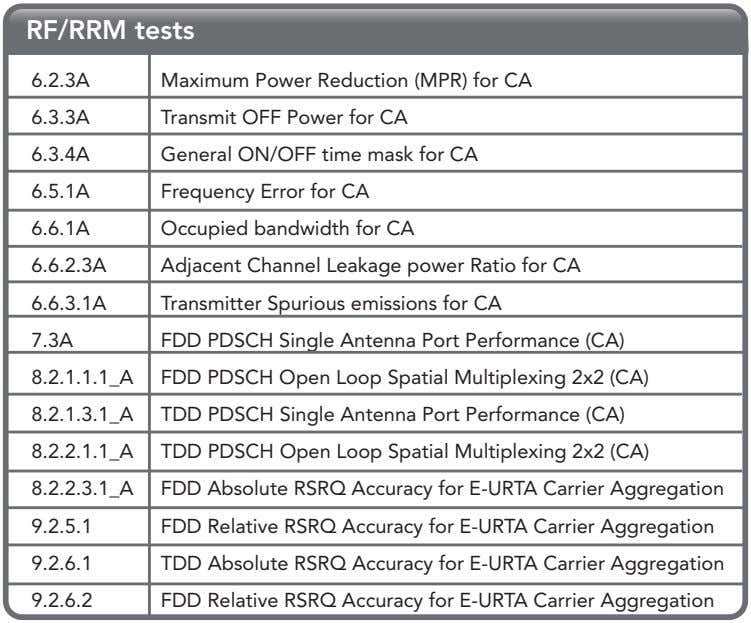 RF/RRM tests 6.2.3A Maximum Power Reduction (MPR) for CA 6.3.3A Transmit OFF Power for CA