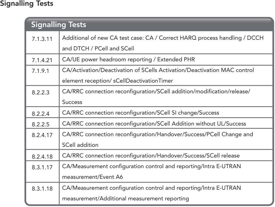 Signalling Tests Signalling Tests 7.1.3.11 Additional of new CA test case: CA / Correct HARQ
