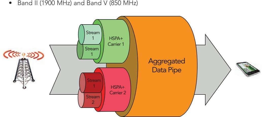 • Band II (1900 MHz) and Band V (850 MHz) Stream 1 HSPA+ Carrier 1