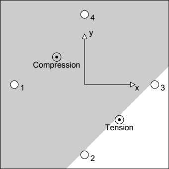 4 y Compression 1 x 3 Tension 2