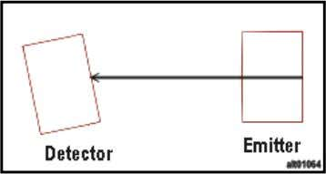 Correct alignment of sensors, Detector aligned from Emitter Figure 17. Misaligned Detector from Emitter Figure 18.