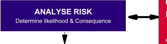 ANALYSE RISK Determine likelihood & Consequence