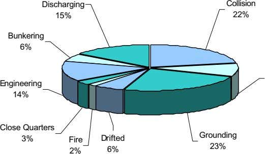 Discharging Collision 15% 22% Bunkering 6% Engineering 14% Close Quarters Grounding 3% Fire Drifted 23%